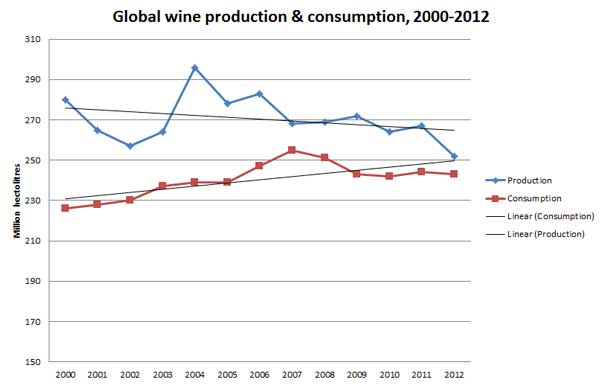 Global wine production vs consumption 2000-2012